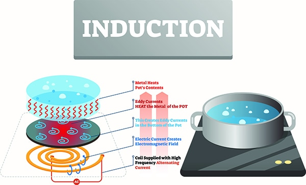 difference between induction and glass cooktop